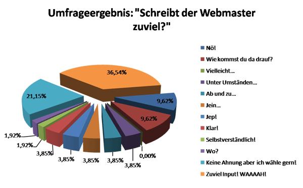 """Umfrageergebnis: """"Schreibt der Webmaster zuviel?"""""""