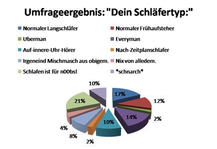 """Umfrageergebnis: """"Dein Schläfertyp:"""""""