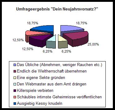"""Umfrageergebnis: """"Euer Neujahrsvorsatz?"""""""