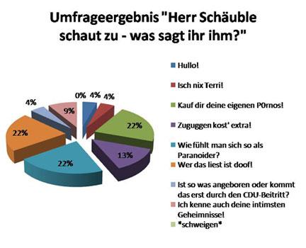 """Umfrageergebnis """"Herr Schäuble schaut zu - was sagt ihr ihm?"""""""