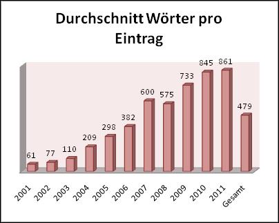 Durchschnittliche Wortanzahl pro Eintrag und Jahr