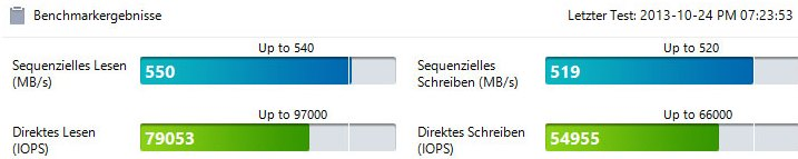 Benchmarkergebnis Samsung SSD 840 Evo 250 GB