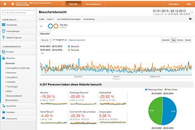 Screenshot von Google Analytics