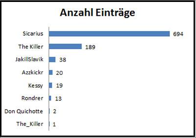 Statistik der Einträge pro Autor