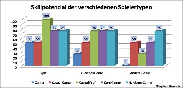 Skillpotenzial der einzelnen Spielertypen Diagramm