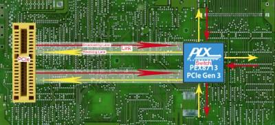 Funktionsweise eines PCIe mit 2xLink