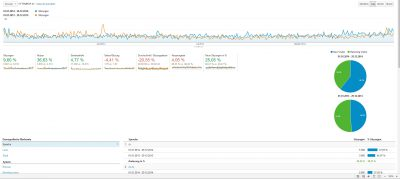 Google Analytics (Screenshot der Hauptseite)