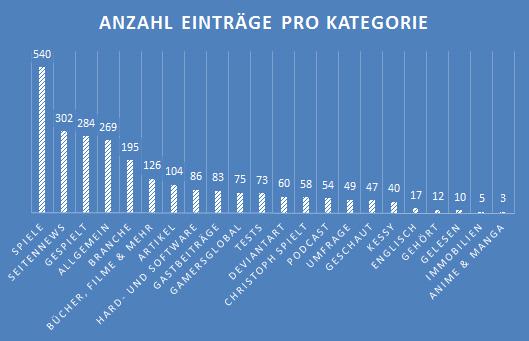Anzahl Einträge pro Kategorie 2015